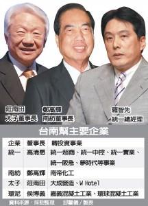 台南幫主要企業