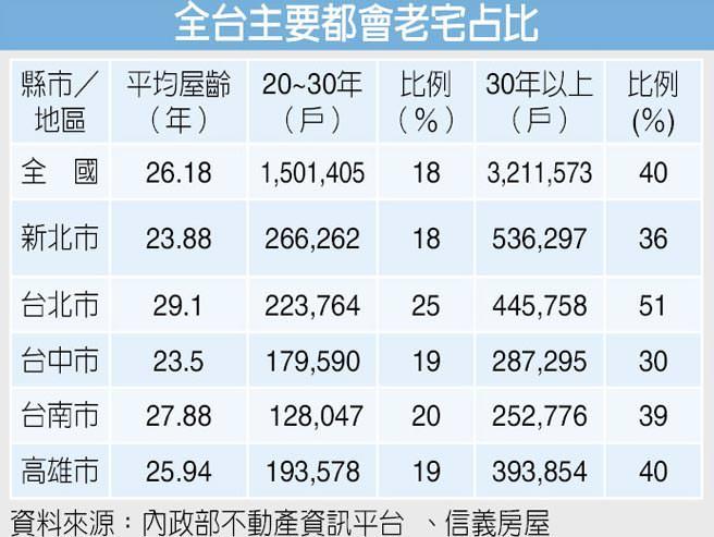 住屋高齡化 10年後…老宅超過一半 台灣社會面臨的「老問題」比起全球暖化更為緊迫。台南39%…