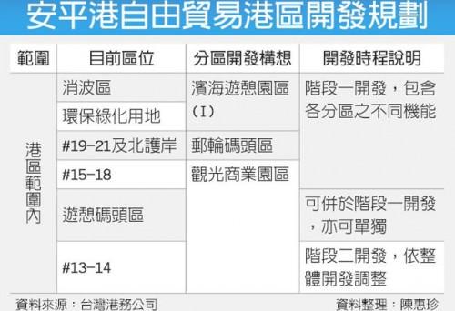 安平港自由貿易港區開發規劃