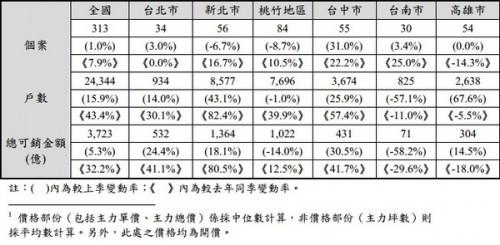 房地產第3季雖較上季價量俱穩,但高檔調節格局開始浮現(圖/2013年第三季國泰房地產指數)