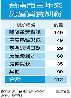 「隱匿重要資訊」 台南買房頭號糾紛