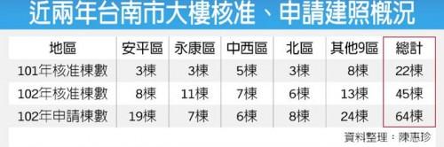 近兩年台南市大樓核准、申請建照概況