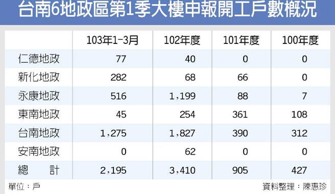 台南6地政區第1季大樓申報開工戶數概況