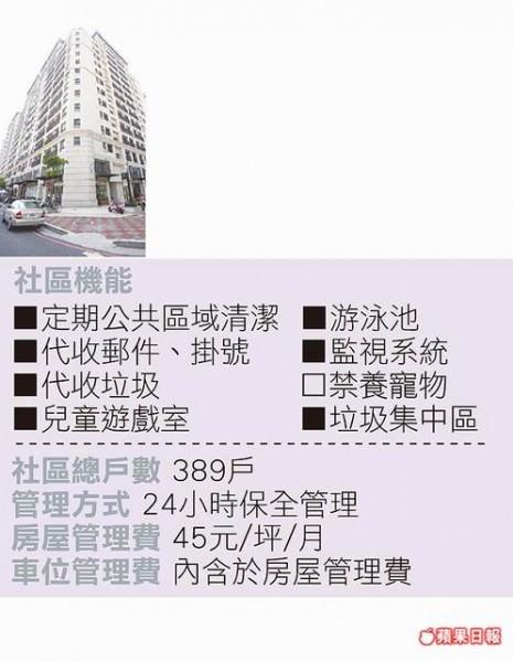 世界帝標 位置:東區龍山街、崇仁街口 行情:每坪18.5~21萬元 坪數:27~95坪 類型:大樓 屋齡:5年 樓層:地上14樓、地下3樓 GPS座標: 經度:12013′23.9〞 緯度:2259′2.2〞