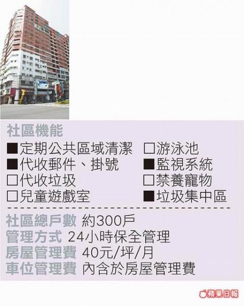 宏總新中國 位置:東區中華東路三段、崇善1街 行情:每坪12~14萬元 坪數:28~50坪 類型:大樓 屋齡:18年 樓層:地上18樓、地下2樓 GPS座標: 經度:12013′40.5〞 緯度:2258′47.3〞  資料來源:各房仲業、《蘋果》採訪整理
