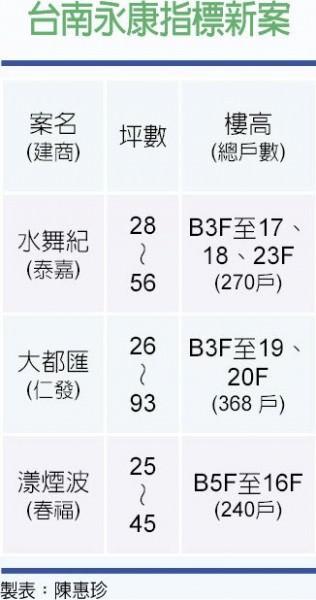 台南永康指標新案