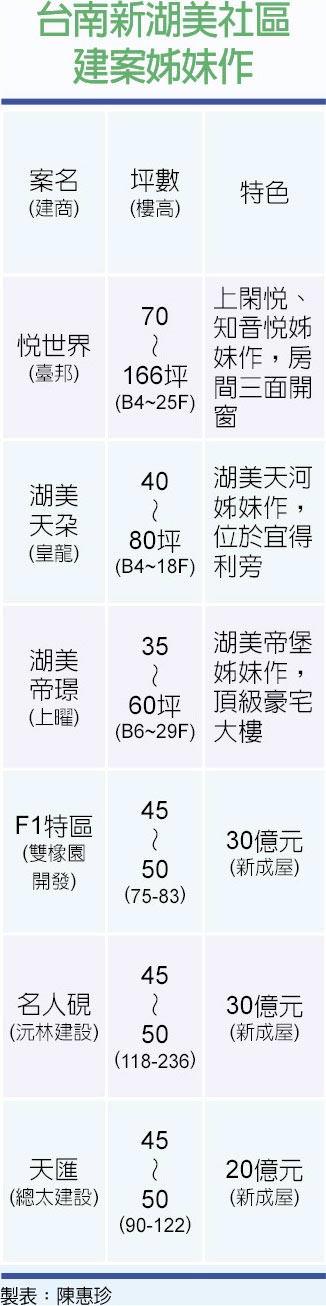 台南新湖美社區建案姊妹作圖/陳惠珍