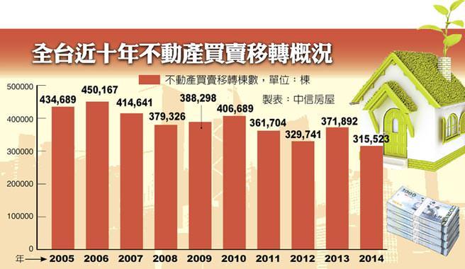 今年房市一片慘 年移轉量僅31.5萬棟
