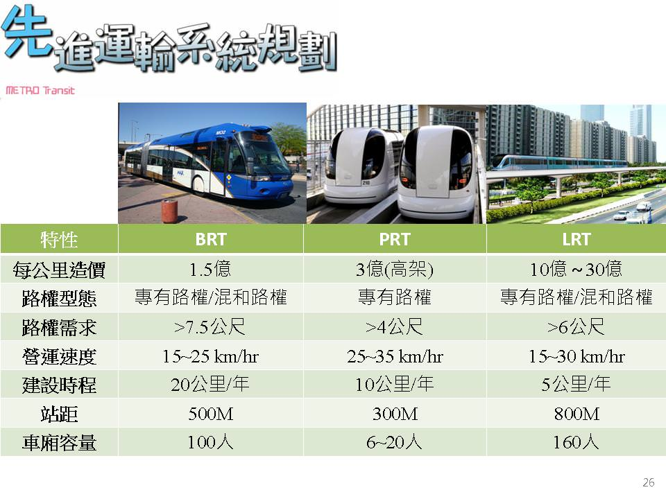 台南的捷運交通運輸計畫\輕軌捷運\公車捷運\台鐵捷運辦理規劃情形