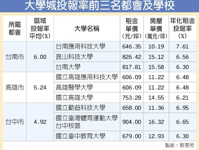 大學城租金投報率 台南平均6%居冠