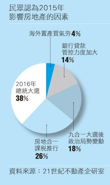 民眾認為2015年 影響房地產的因素