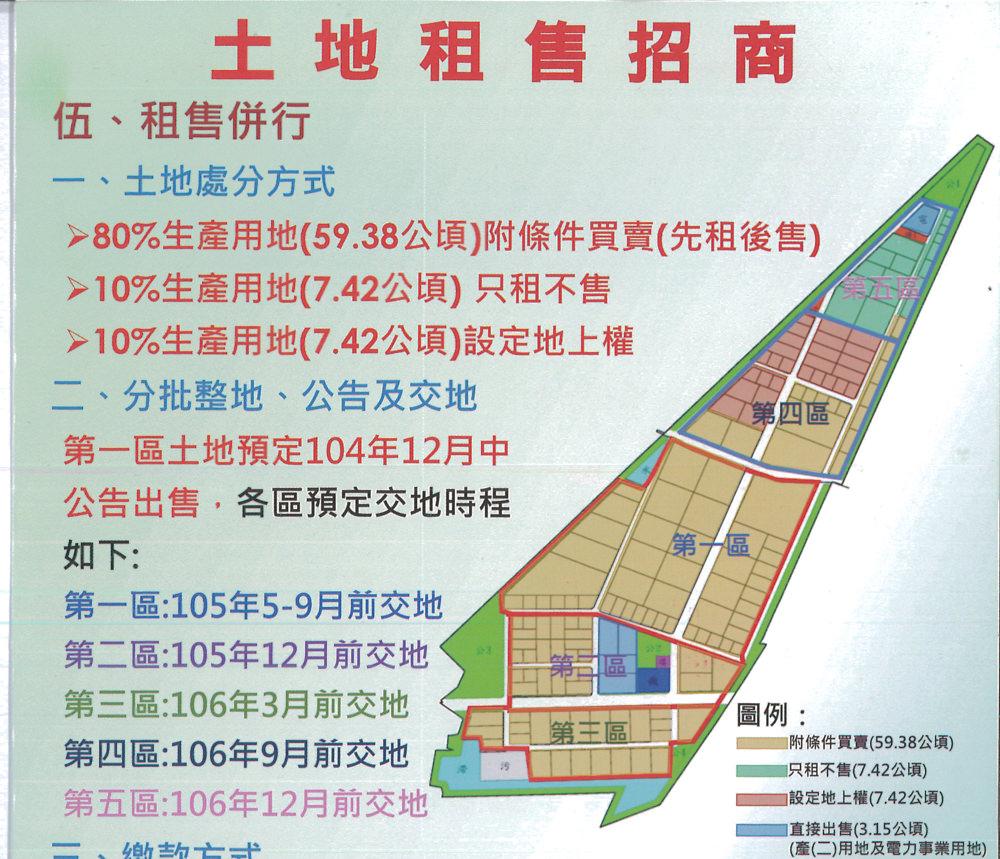 台南新吉工業區 第二區開賣