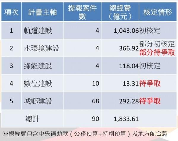 台南前瞻計劃提1833億 明細攏底加