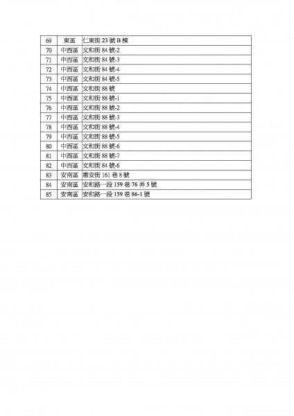 0206震災紅單名冊