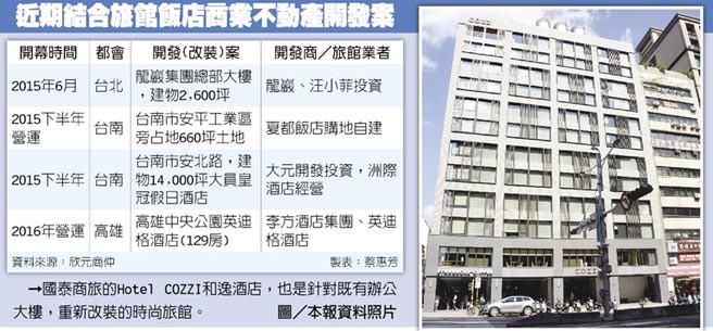 近期結合旅館飯店商業不動產開發案  國泰商旅的Hotel COZZI和逸酒店,也是針對既有辦公大樓,重新改裝的時尚旅館。圖/本報資料照片