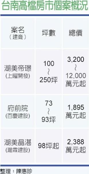 台南高檔房市個案概況