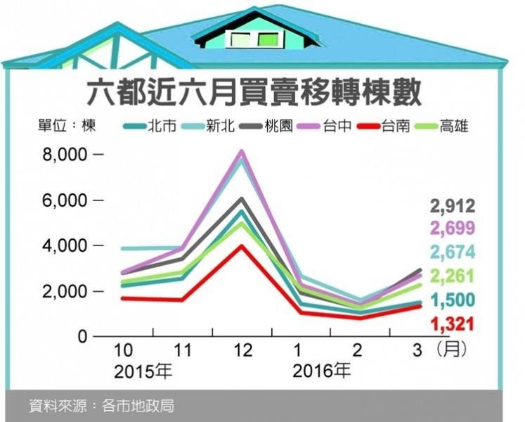 六都近六月買賣移轉棟數資料來源:各市地政局