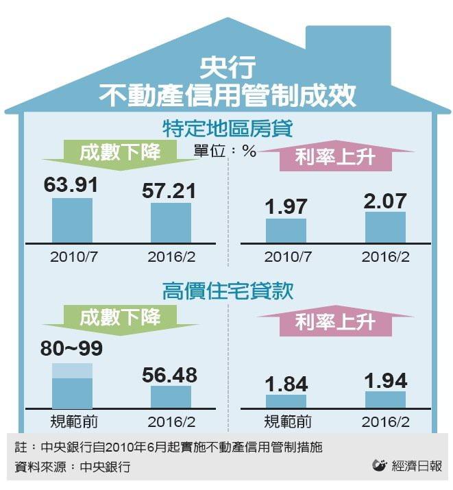 央行理監事會/蛋白區房貸成數 將升至七成