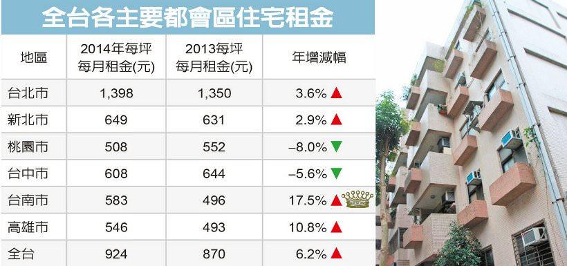 註:統計大樓、華廈、套房、公寓產品,排除1樓 資料來源:實價登錄、台灣房屋 記者郭及天/製表